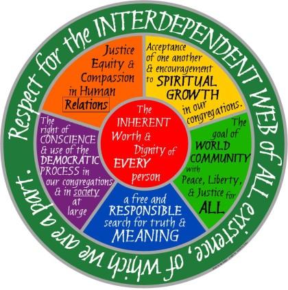 seven_principles_wheel